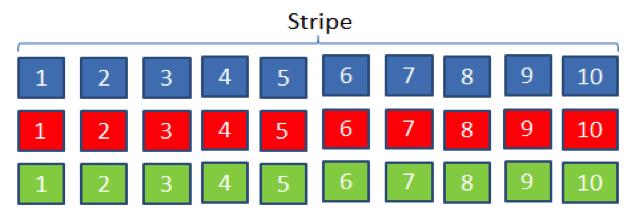 Saving capacity with HDFS RAID - Facebook Code