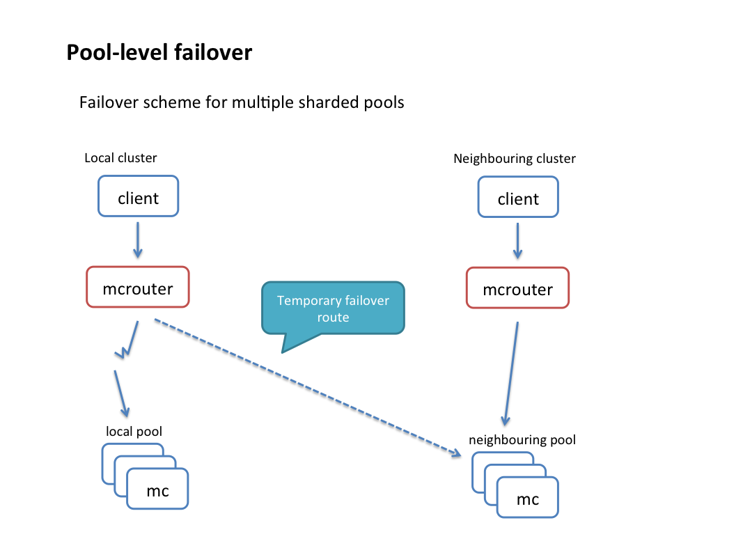 Introducing mcrouter: A memcached protocol router for scaling