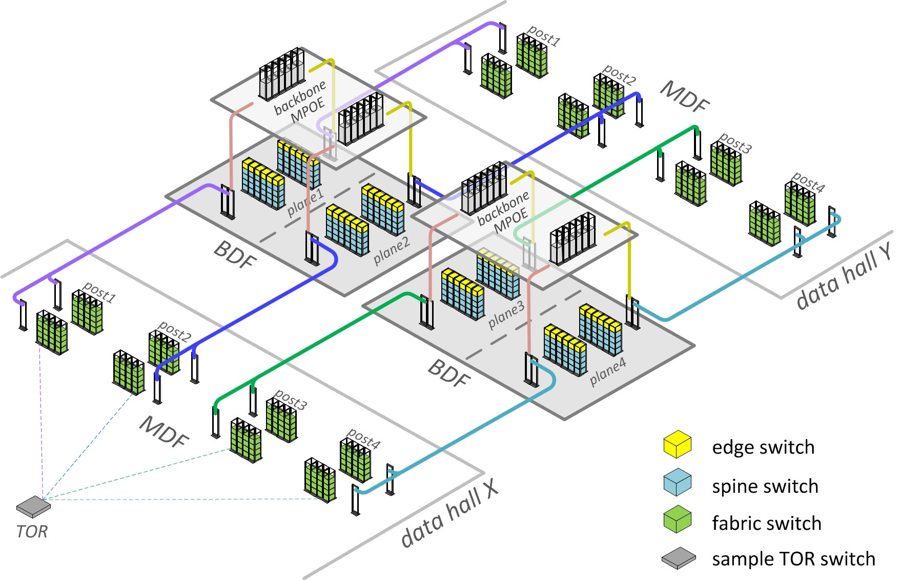 Introducing Data Center Fabric The Next Generation Facebook Wireless Campus Network Diagram Figure 3 Schematic Optimized Datacenter Physical Topology