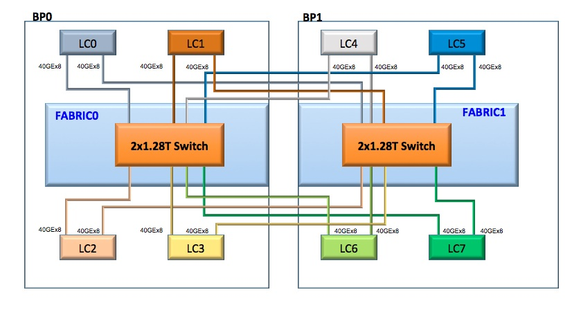 introducing \u201c6 pack\u201d the first open hardware modular switch telephone switch network diagram below you can see the high level \u201c6 pack\u201d block diagram and the internal network data path topology we picked for the \u201c6 pack\u201d system