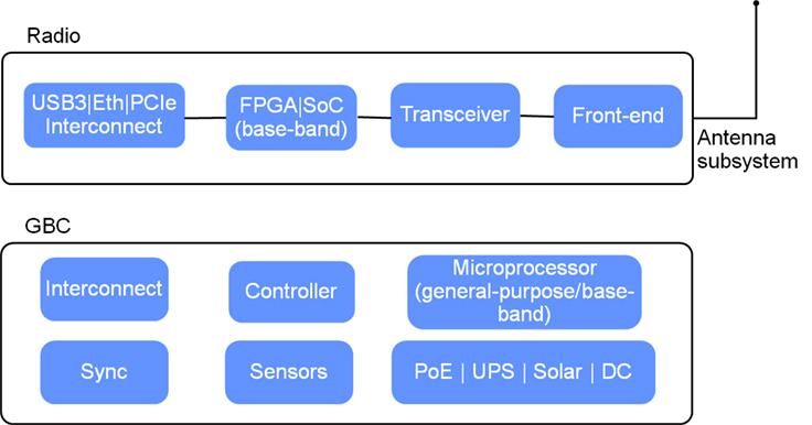 Introducing OpenCellular: An open source wireless access platform