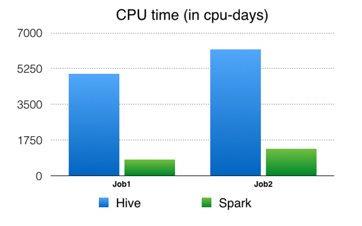 Apache Spark @Scale: A 60 TB+ production use case - Facebook Code