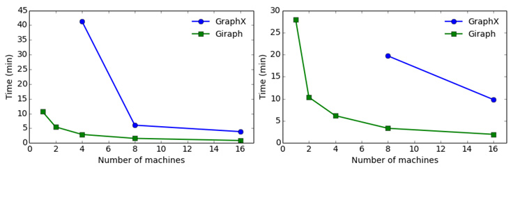 A comparison of state-of-the-art graph processing systems - Facebook