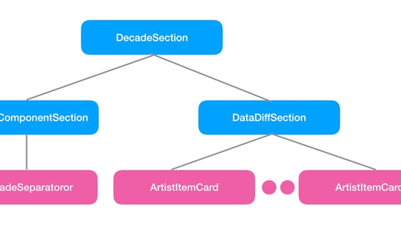 Open-sourcing Sections: Declarative data handling for Litho lists