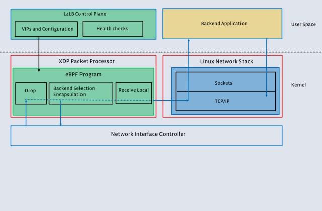 Open-sourcing Katran, a scalable network load balancer - Facebook Code