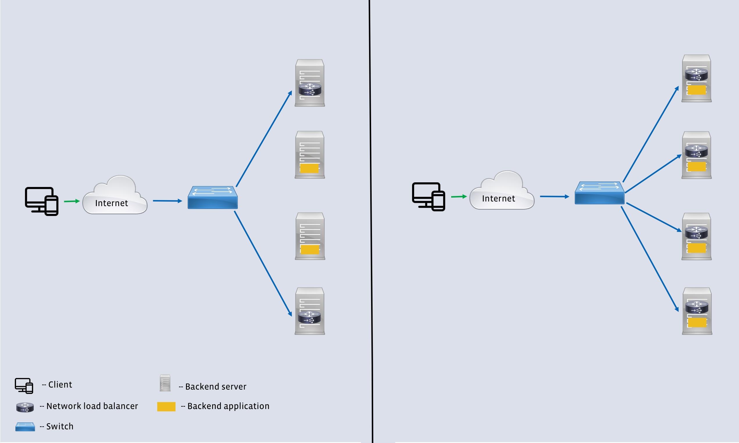Open sourcing katran a scalable network load balancer facebook code publicscrutiny Images