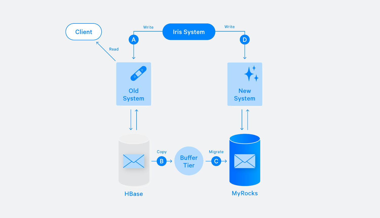 Migrating Messenger storage to optimize performance - Facebook Code