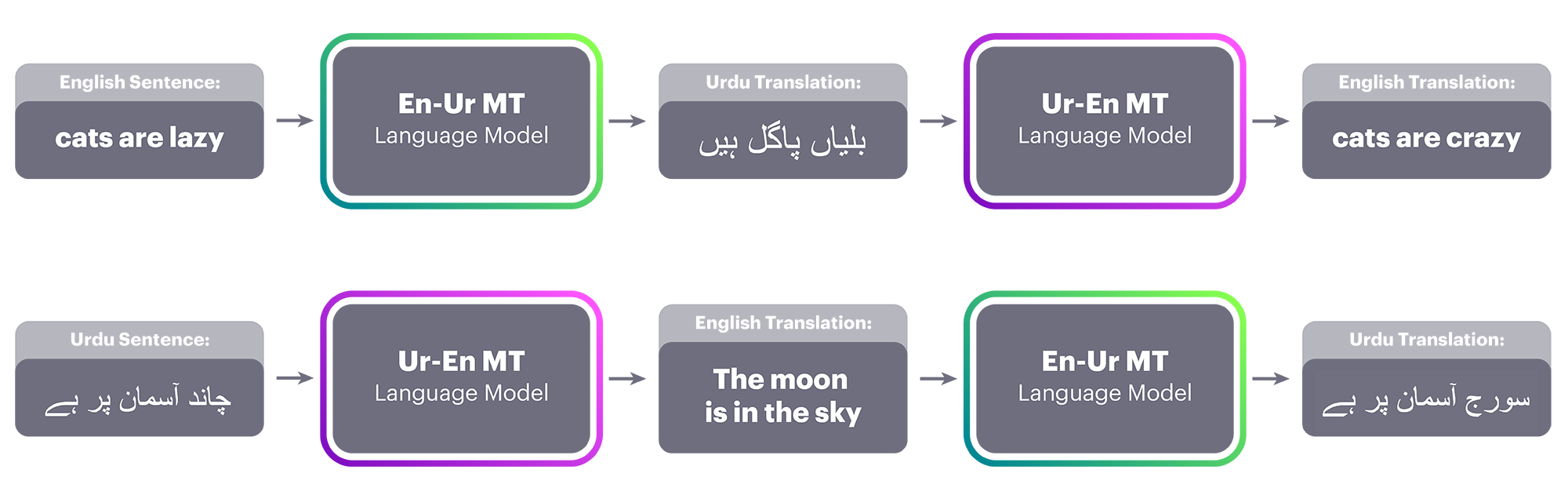 "Top: a sentence in English is translated to Urdu using the current En-Ur MT system. Next, the Ur-En MT system takes that Urdu translation as input and produces the English translation. The error between ""cats are crazy"" and ""cats are lazy"" is used to change the parameters such that the Ur-En MT system is more likely to output the correct sentence at the next iteration. Bottom: The same process in reverse, using the Ur-En MT system to provide data for the En-Ur MT system."