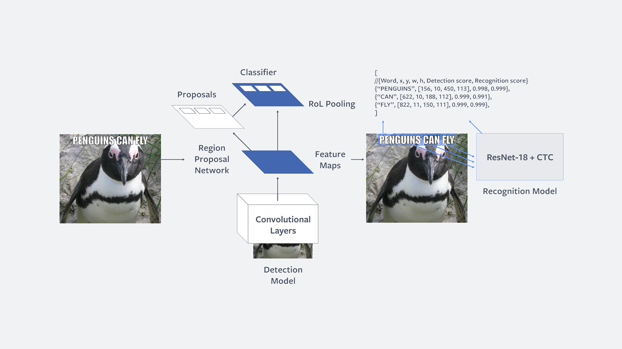 Rosetta: Understanding text in images and videos with machine