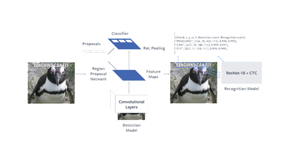 A path to unsupervised learning through adversarial networks