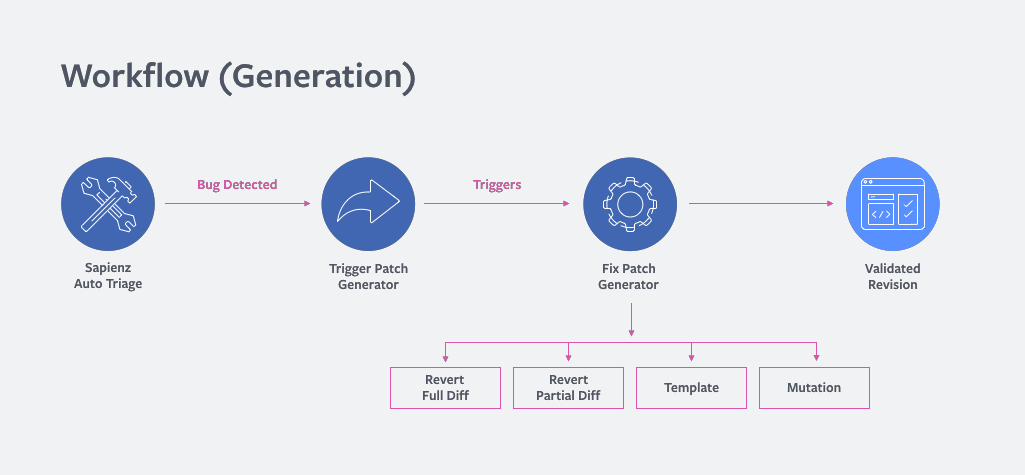 online patch generator