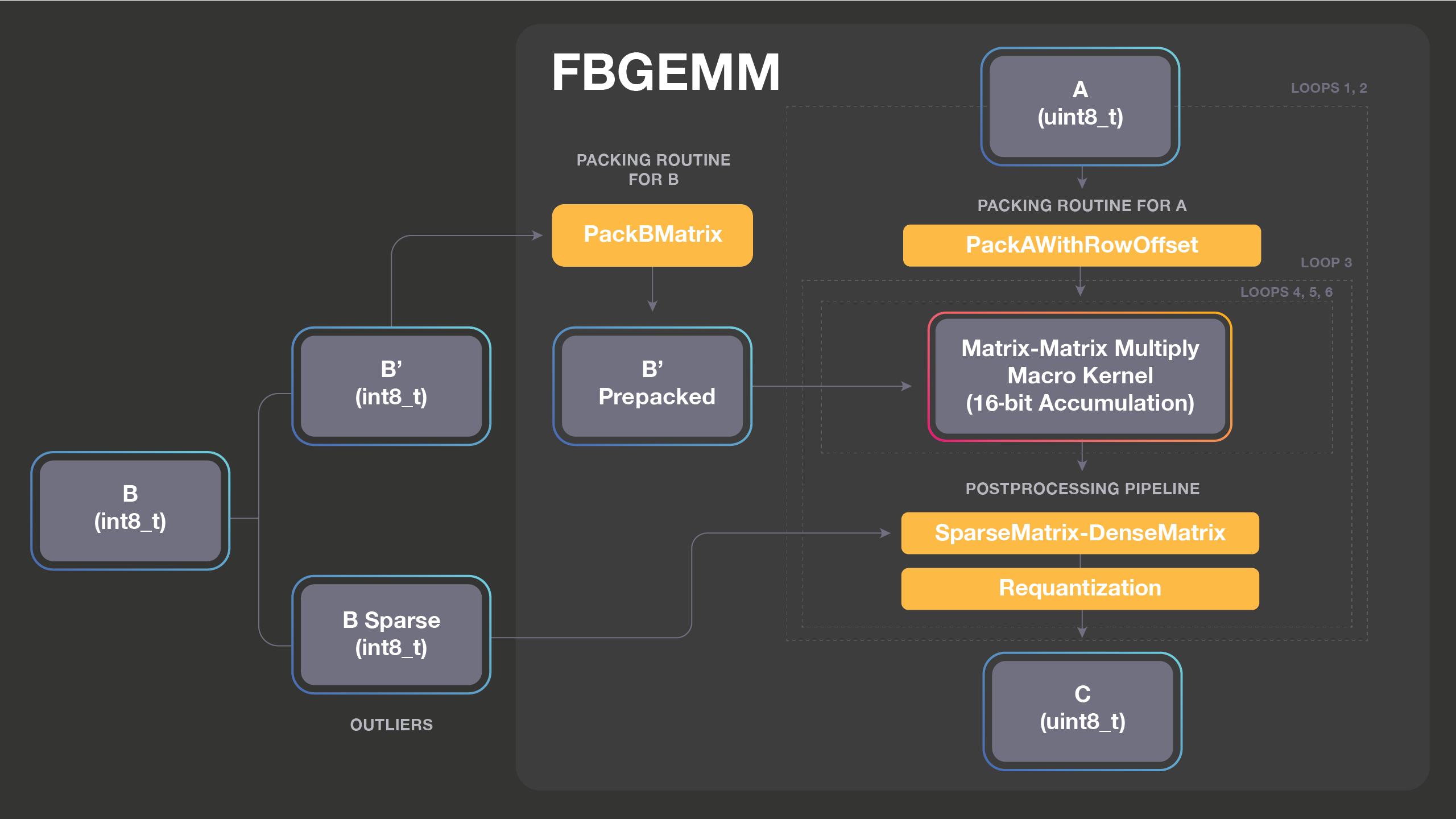 Open-sourcing FBGEMM for server-side inference - Facebook Code