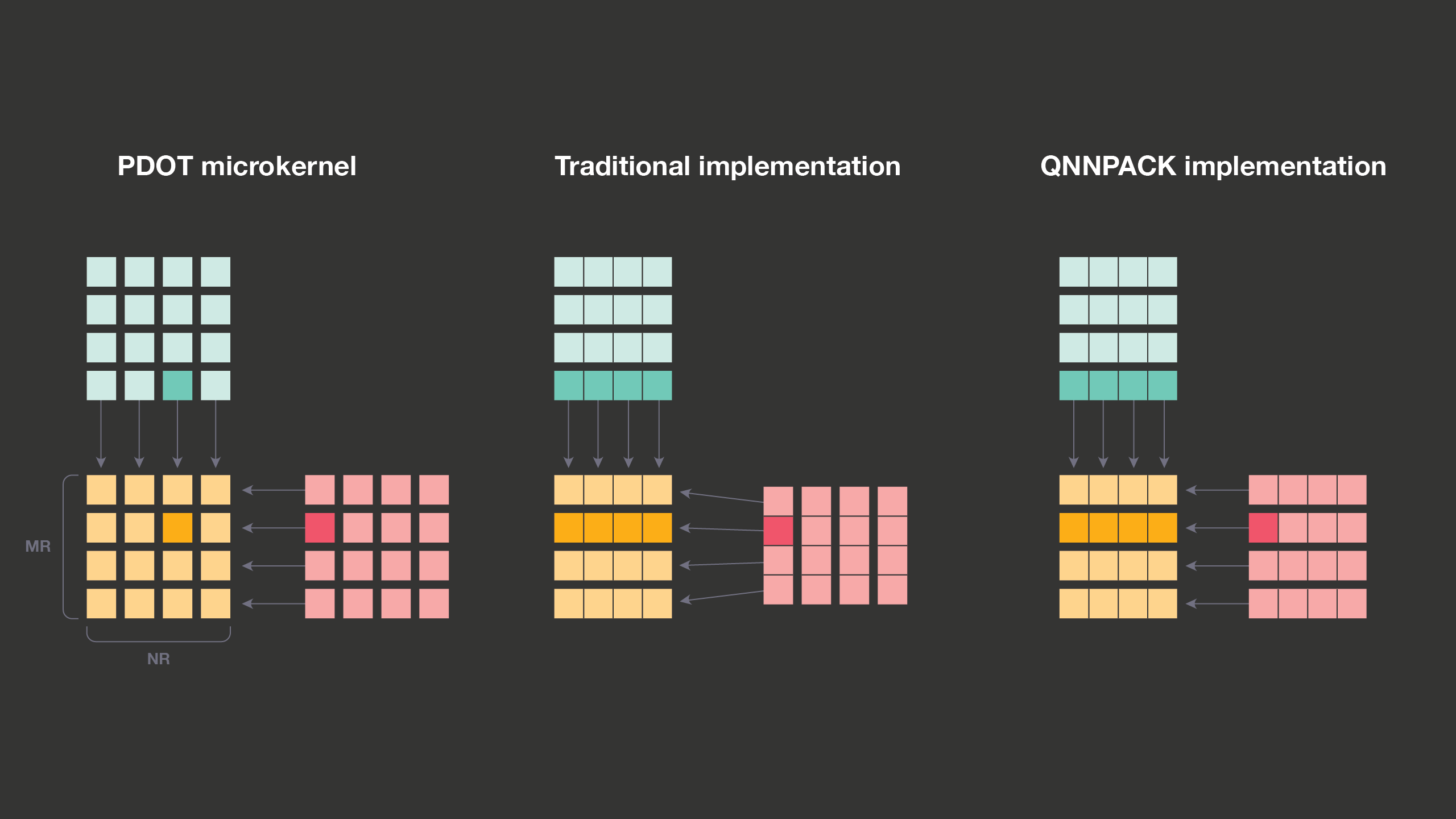 QNNPACK: Open source library for optimized mobile deep learning