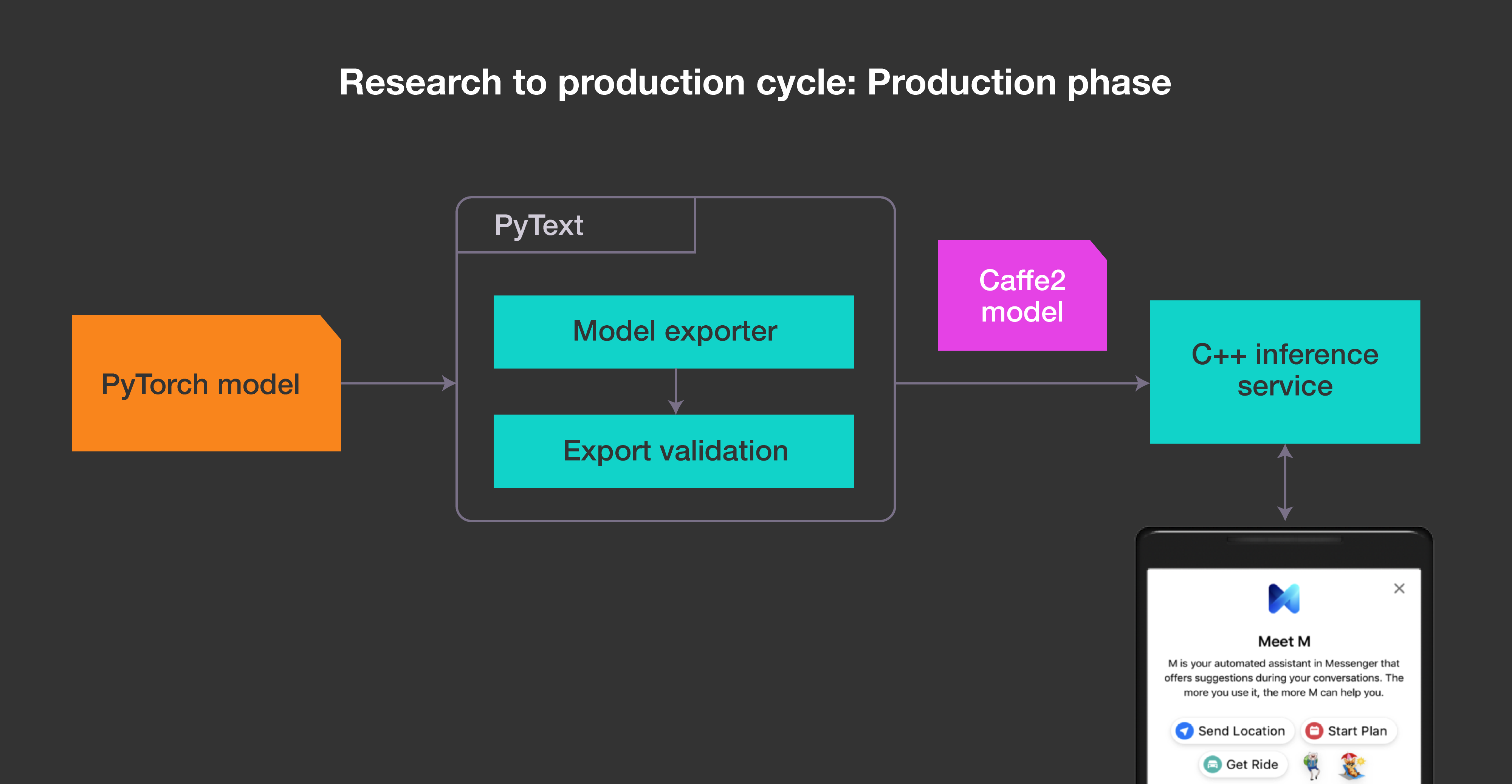 This flowchart illustrates how to use PyText to deploy your model to production.