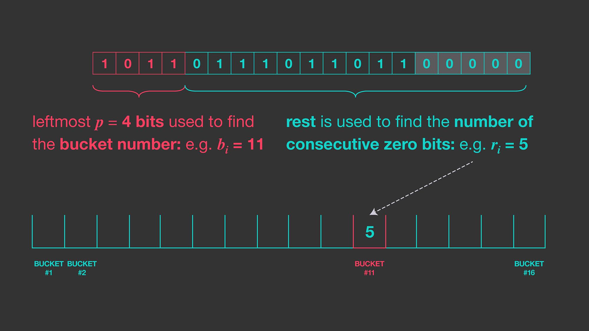 HyperLogLog in Presto: Faster cardinality estimation - Facebook Code
