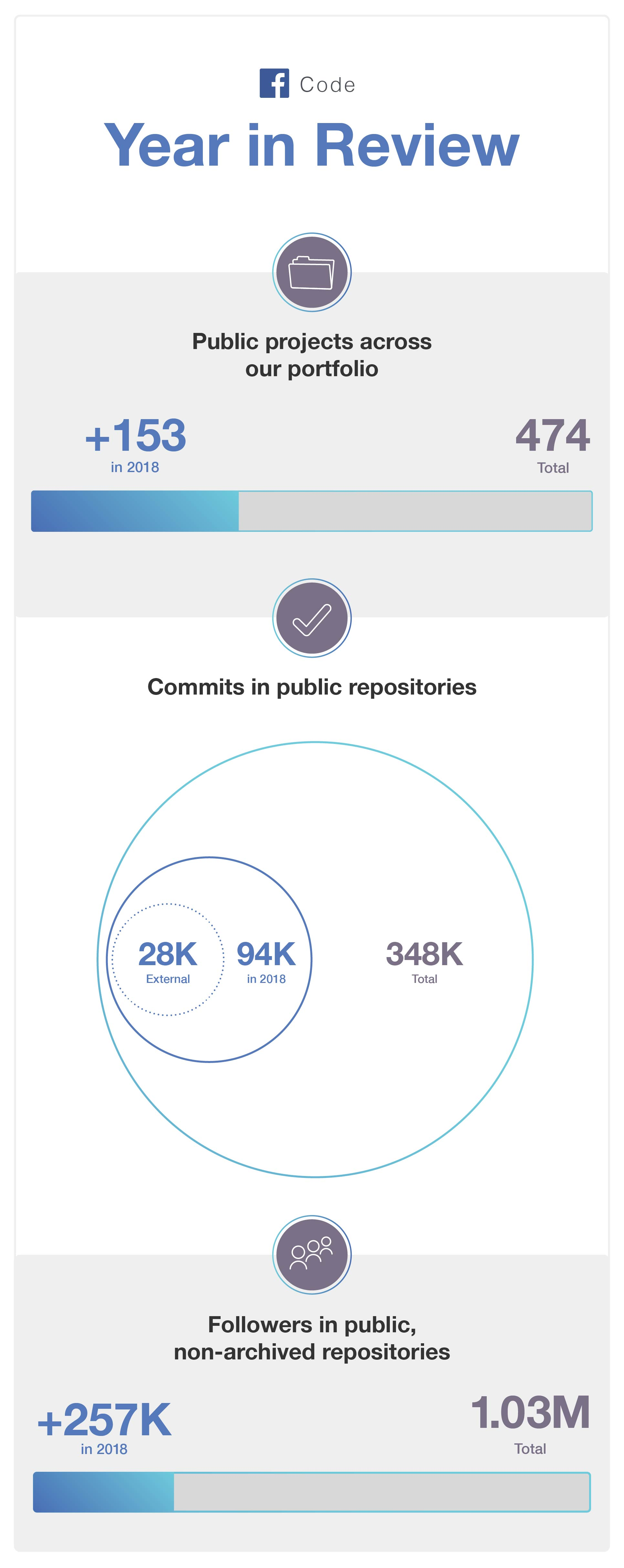 Open source: 2018 Year in review - Facebook Code