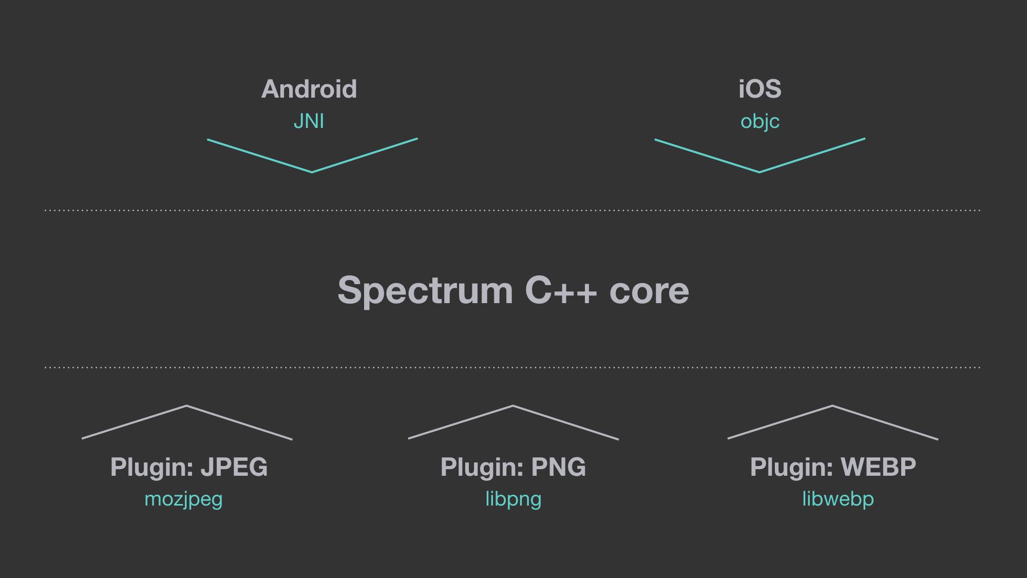 Open-sourcing Spectrum 1 0 0 for mobile image uploads - Facebook Code
