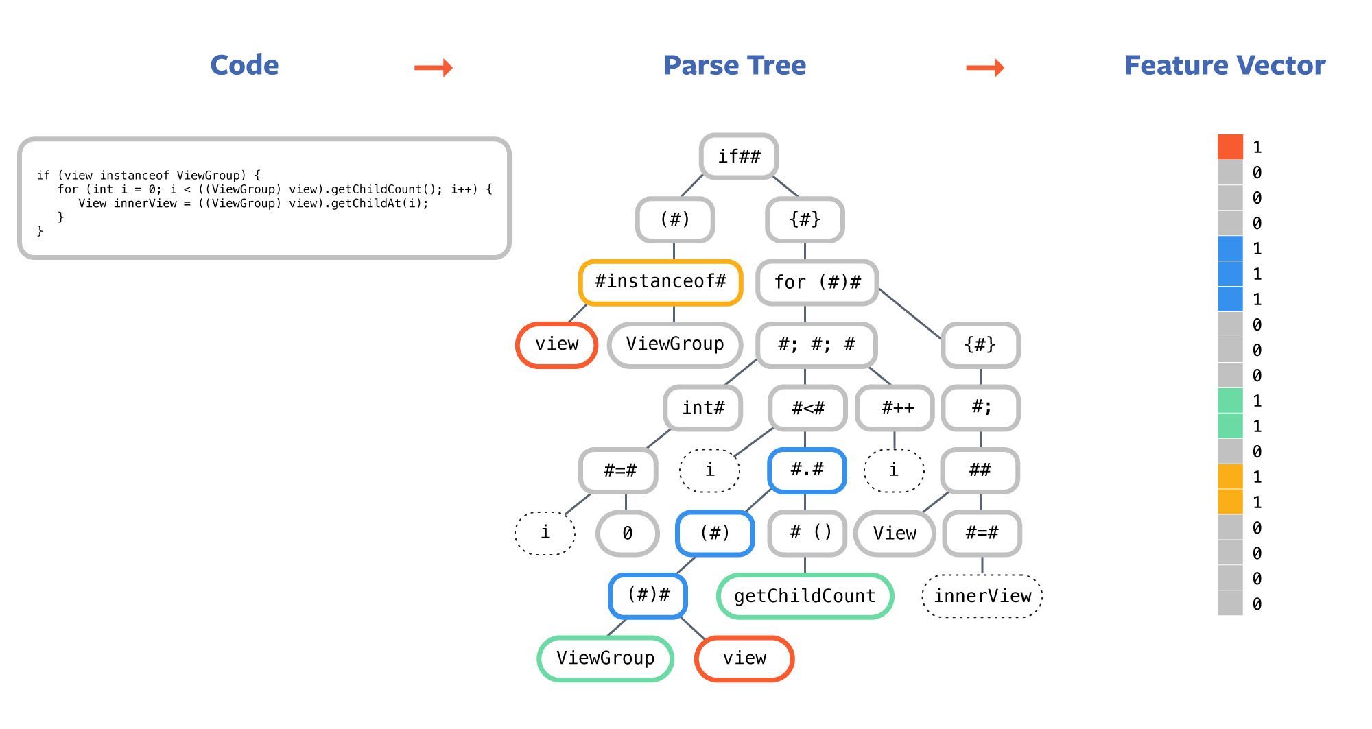 First, Aroma indexes the code corpus as a sparse matrix by parsing each method and creating its parse tree. Then it extracts a set of structural features from the parse tree of each method. Finally, it creates a sparse vector for each method according to its features. The feature vectors for all method bodies become the indexing matrix, which is used for the search retrieval.